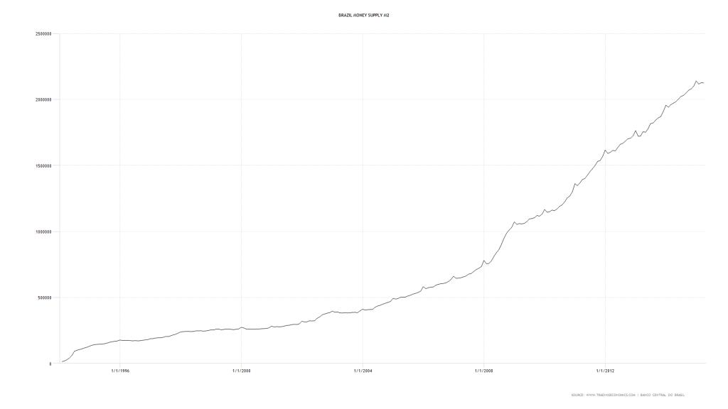 Oferta de dinheiro no Brasil de 1994 a 2015